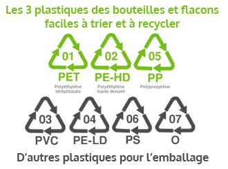 comprendre les symboles, sigles et logos du recyclage - Types de plastique à recycler ou non