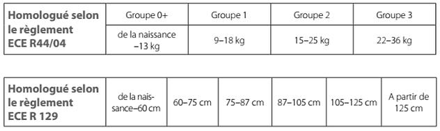 Groupes des sièges autos selon l'âge et la taille