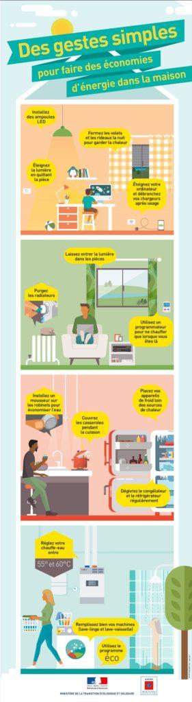 Infographie - économies d'énergie